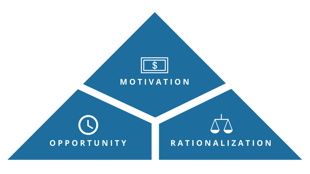 An illustration of the Fraud Triangle Theory. Triangle broken up into three parts: opportunity, rationalization, and motivation.