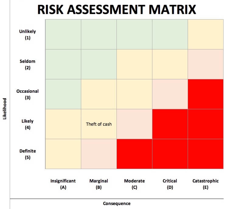 How To Use A Risk Assessment Matrix With Template I Sight