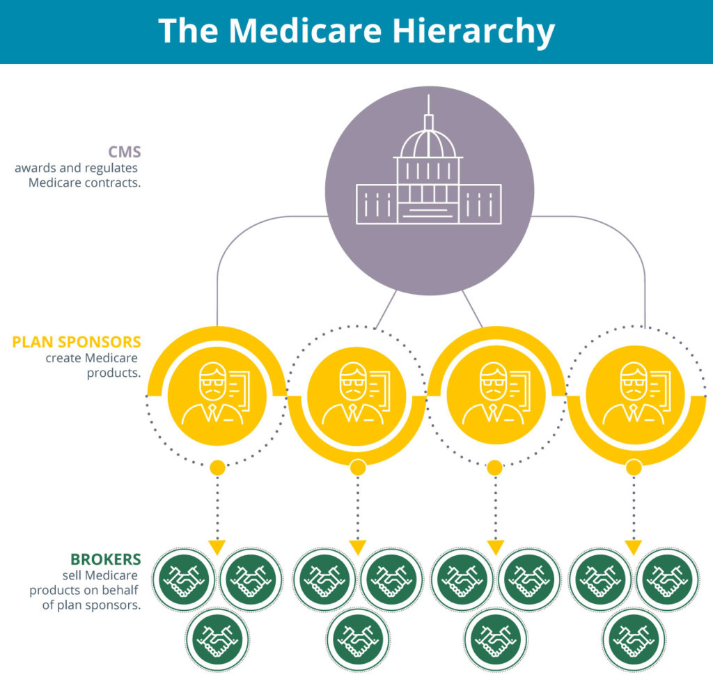 medicare part b fraud